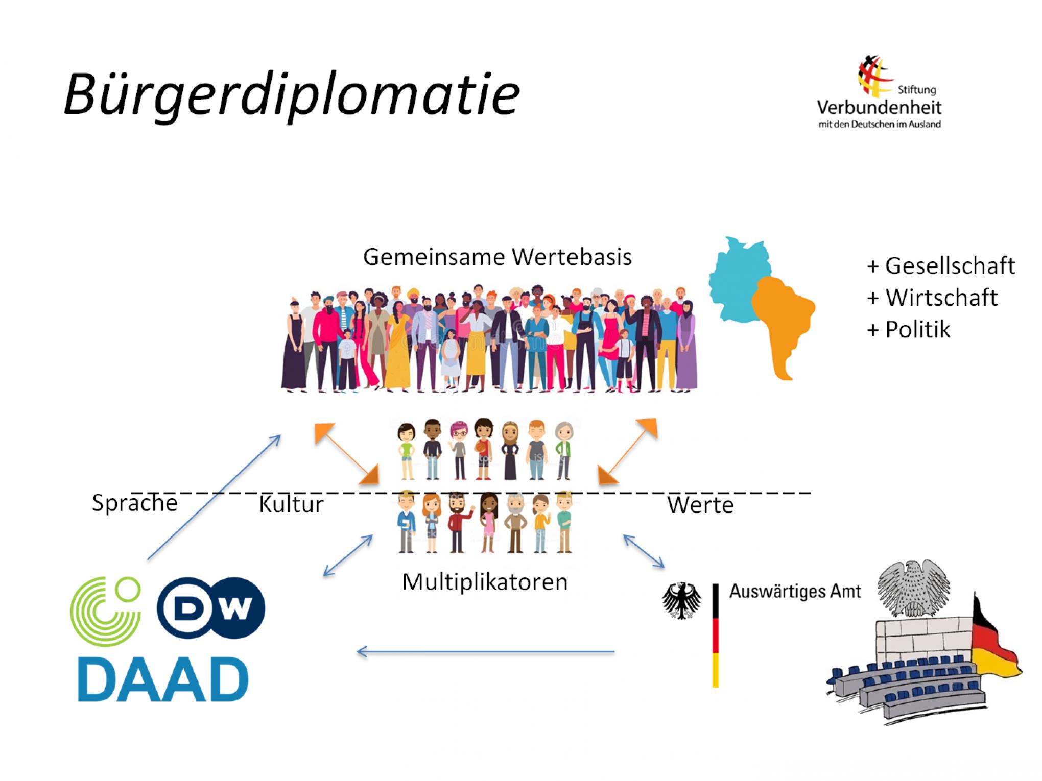 Das Konzept der Bürgerdiplomatie der Stiftung Verbundenheit.